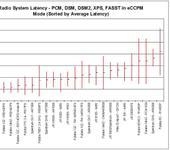 Нажмите на изображение для увеличения Название: latency_pcm13_avg.gif Просмотров: 174 Размер:17.7 Кб ID:142992
