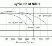 Нажмите на изображение для увеличения Название: Cicle_life_Ni-Mh.gif Просмотров: 2840 Размер:12.2 Кб ID:272372