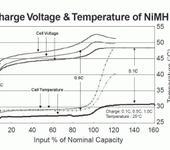 Нажмите на изображение для увеличения Название: Charge_temperature_Ni-Mh.jpg Просмотров: 1375 Размер:55.7 Кб ID:284290