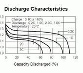 Нажмите на изображение для увеличения Название: Discharge_Ni-Cd.gif Просмотров: 7850 Размер:13.7 Кб ID:307957