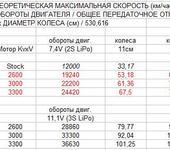 Нажмите на изображение для увеличения Название: brushless_speed.PNG Просмотров: 224 Размер:17.0 Кб ID:443913
