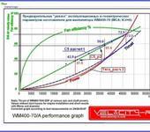 Нажмите на изображение для увеличения Название: WM 400_граф с5 по Т_расчет_2.jpg Просмотров: 66 Размер:77.0 Кб ID:597946