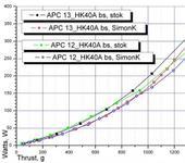 Нажмите на изображение для увеличения Название: AX-2810Q-750KV_HK40A-bs_stok VS SimonK.jpg Просмотров: 58 Размер:66.8 Кб ID:716981