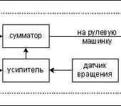 Нажмите на изображение для увеличения Название: std_gyro_chart1.gif Просмотров: 33 Размер:1.9 Кб ID:782568