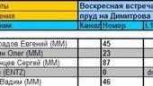 Нажмите на изображение для увеличения Название: regata_results_09_06_2013.jpg Просмотров: 33 Размер:31.2 Кб ID:805333