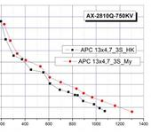 Нажмите на изображение для увеличения Название: AX-2810Q-750KV_HK vs My_Efficiency.jpg Просмотров: 23 Размер:59.6 Кб ID:864623