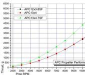 Нажмите на изображение для увеличения Название: APC_RPM-Thrust.jpg Просмотров: 24 Размер:67.1 Кб ID:887058