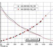 Нажмите на изображение для увеличения Название: APC13x4.7_3S vs 4S.jpg Просмотров: 33 Размер:65.9 Кб ID:892020