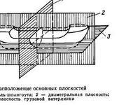 Нажмите на изображение для увеличения Название: osnovnye_ploskosti_sudna.gif Просмотров: 61 Размер:10.4 Кб ID:931575