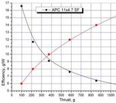 Нажмите на изображение для увеличения Название: APC 11x4.7 SF_Graph.jpg Просмотров: 21 Размер:63.7 Кб ID:971763