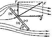 Нажмите на изображение для увеличения Название: nesimmetrichnoe-obtekanie-i-vozniknovenie-polnoj_1.gif Просмотров: 8 Размер:1.3 Кб ID:1006527