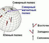 Нажмите на изображение для увеличения Название: compass_needle_3.gif Просмотров: 47 Размер:11.9 Кб ID:1052352