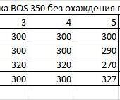 Нажмите на изображение для увеличения Название: Таблица мощностей по каналам BOS 350.png Просмотров: 60 Размер:5.8 Кб ID:1110523