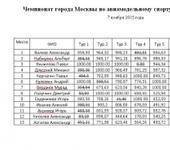 Нажмите на изображение для увеличения Название: Чемпионат Москвы F5J 2015.jpg Просмотров: 75 Размер:79.3 Кб ID:1138522