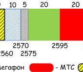 Нажмите на изображение для увеличения Название: lte_bands_russia.png Просмотров: 134 Размер:15.6 Кб ID:1184361