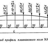 Нажмите на изображение для увеличения Название: ris_8_rekomenduemyy_profil_plavnikovogo_kilya_naca664-0.jpg Просмотров: 33 Размер:49.8 Кб ID:1290199