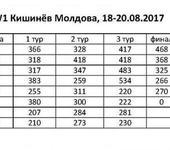 Нажмите на изображение для увеличения Название: Этап Кубка Европы WW1 Кишинёв Молдова.jpg Просмотров: 34 Размер:53.4 Кб ID:1354675