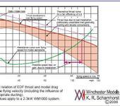 Нажмите на изображение для увеличения Название: Thrust_vs_speed.jpg Просмотров: 83 Размер:53.5 Кб ID:1371316